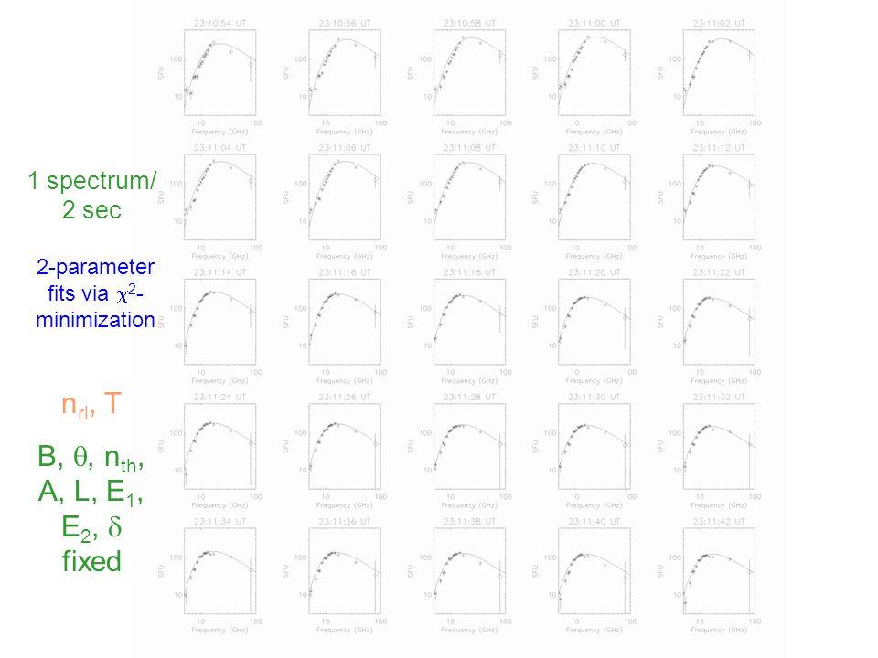 1 spectrum/ 2 sec 2-parameter fits via  2 - minimization n rl, T B, , n th, A, L, E 1, E 2,  fixed