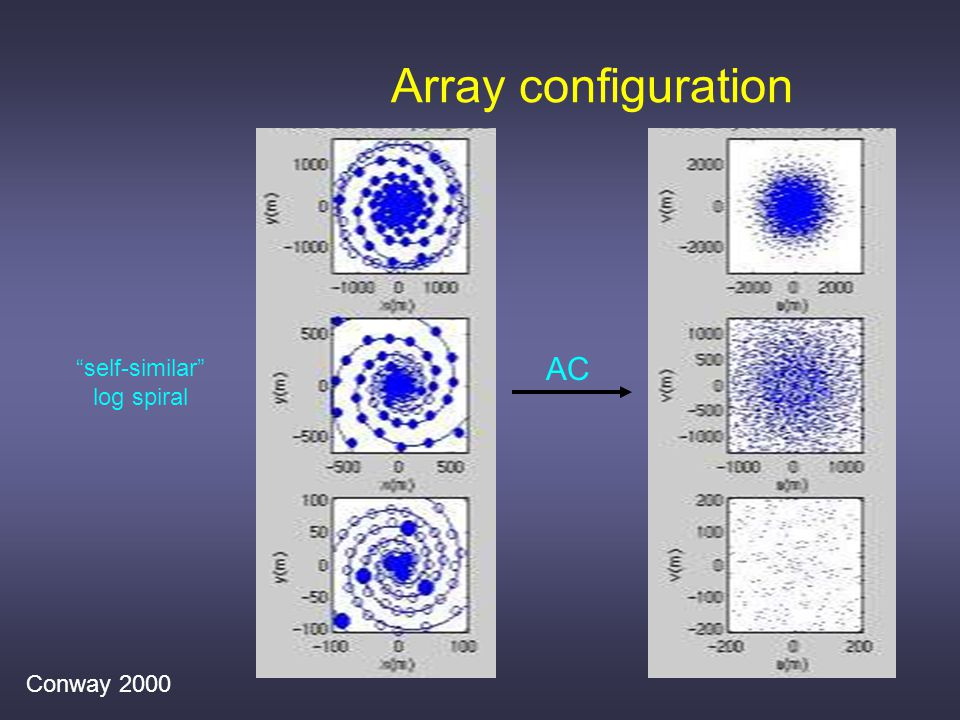 Array configuration AC self-similar log spiral Conway 2000