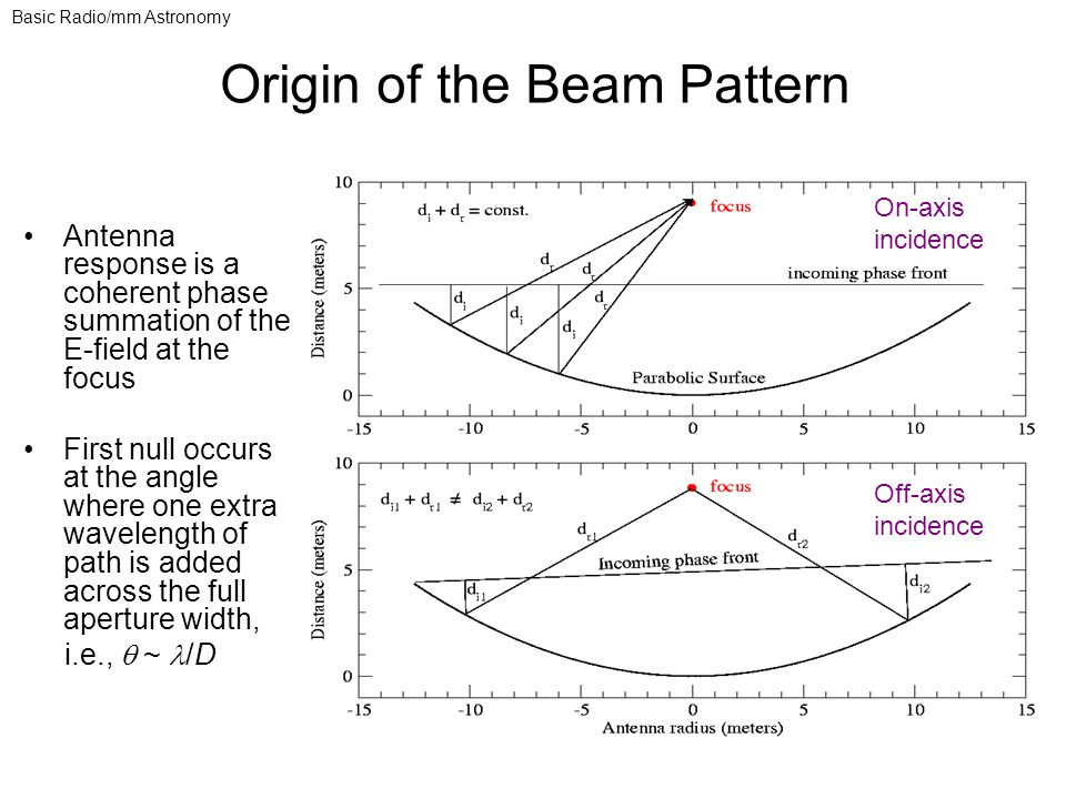 Antenna response is a coherent phase summation of the E-field at the focus First null occurs at the angle where one extra wavelength of path is added across the full aperture width, i.e.,  ~ /D On-axis incidence Off-axis incidence Basic Radio/mm Astronomy Origin of the Beam Pattern