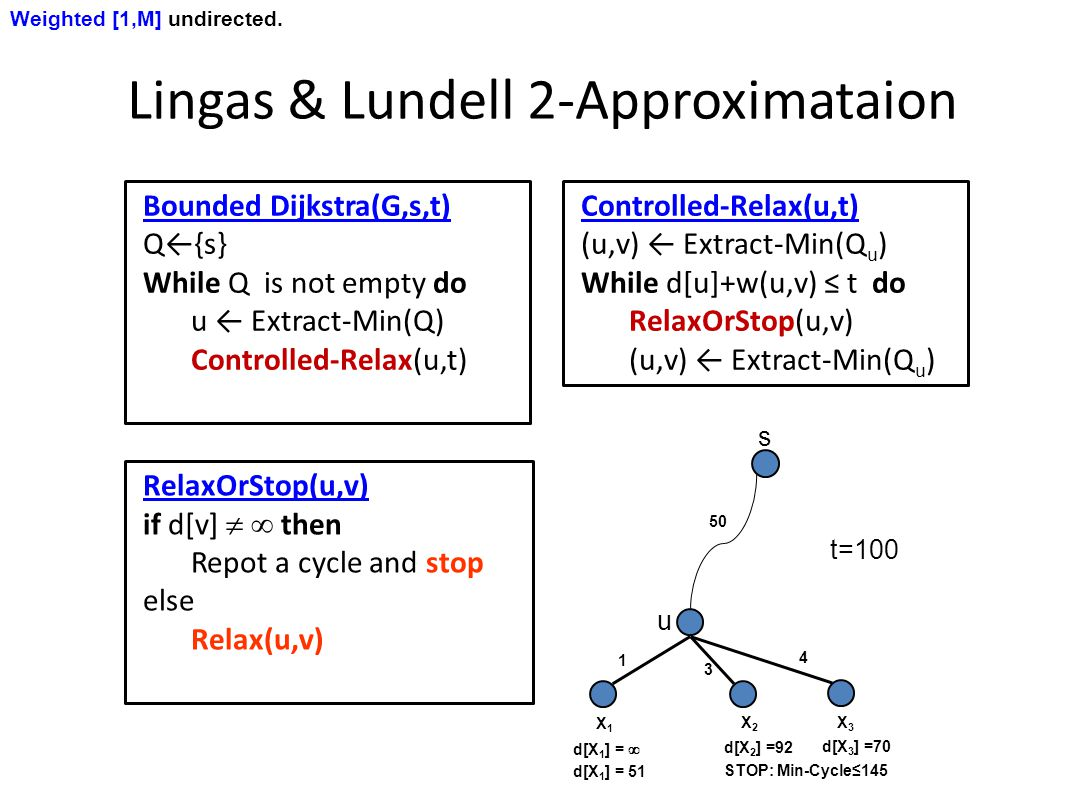 Bounded Dijkstra(G,s,t) Q←{s} While Q is not empty do u ← Extract-Min(Q) Controlled-Relax(u,t) Lingas & Lundell 2-Approximataion Weighted [1,M] undirected.
