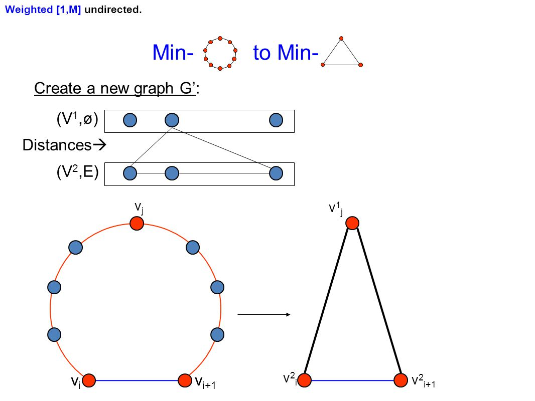 Create a new graph G': Weighted [1,M] undirected.