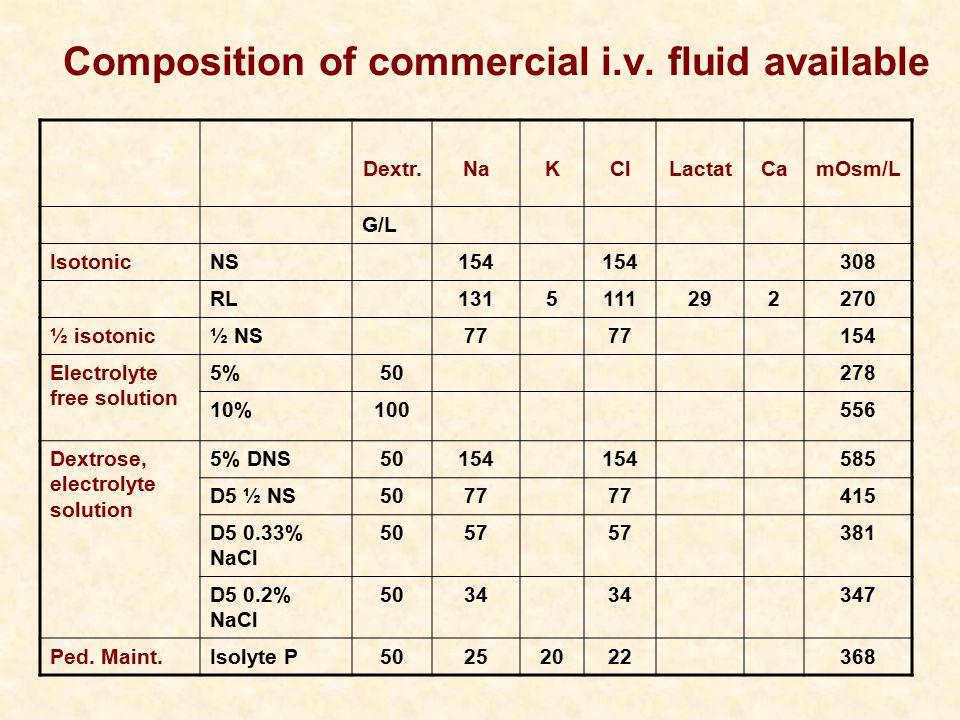 Dextr.NaKClLactatCamOsm/L G/L IsotonicNS154 308 RL1315111292270 ½ isotonic½ NS77 154 Electrolyte free solution 5%50278 10%100556 Dextrose, electrolyte solution 5% DNS50154 585 D5 ½ NS5077 415 D5 0.33% NaCl 5057 381 D5 0.2% NaCl 5034 347 Ped.