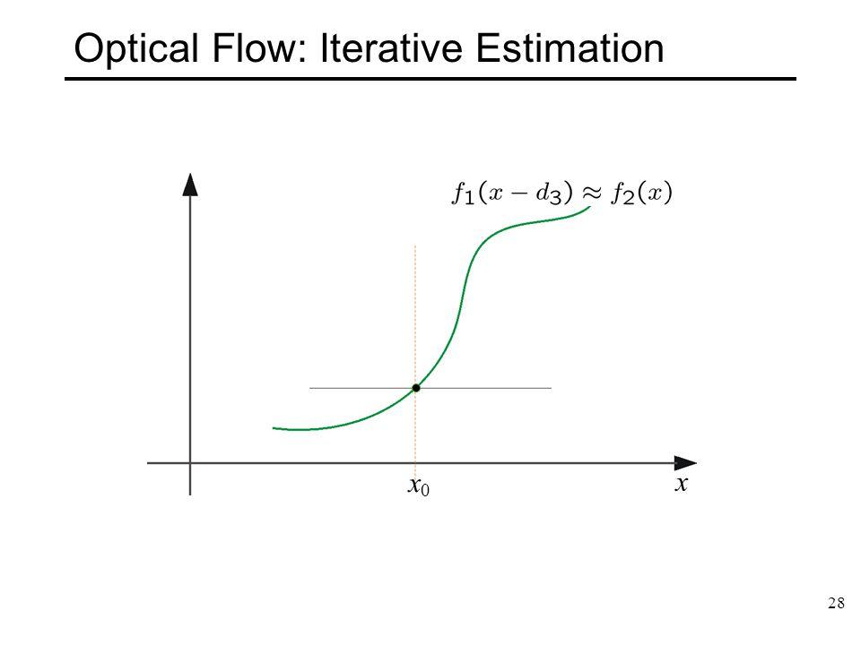 28 Optical Flow: Iterative Estimation x x0x0