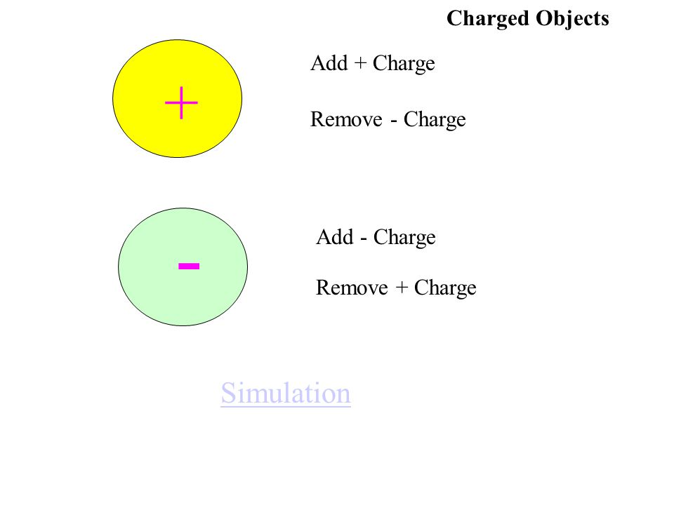 Charged Objects - Add + Charge Remove - Charge Add - Charge Remove + Charge + Simulation
