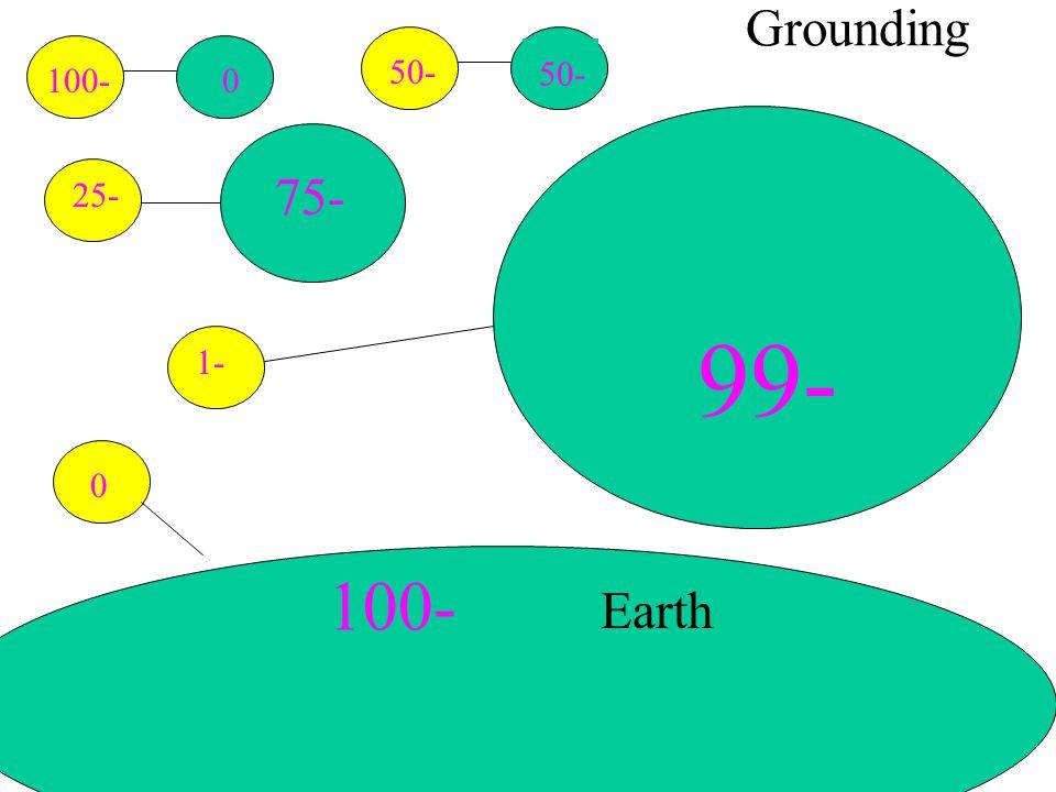 Grounding 50- 100- 1- 25- 75- 99- 0 100- 0 Earth