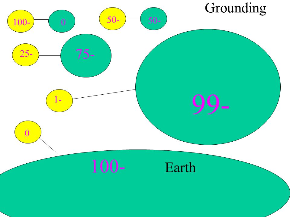 Parallel Circuits VideoSimulation V = V 1 = V 2 = V 3 I = I 1 + I 2 + I 3 Voltage is the same for all bulbs.