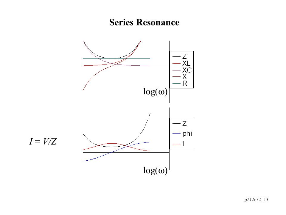 p212c32: 13 Series Resonance log(  ) I = V/Z