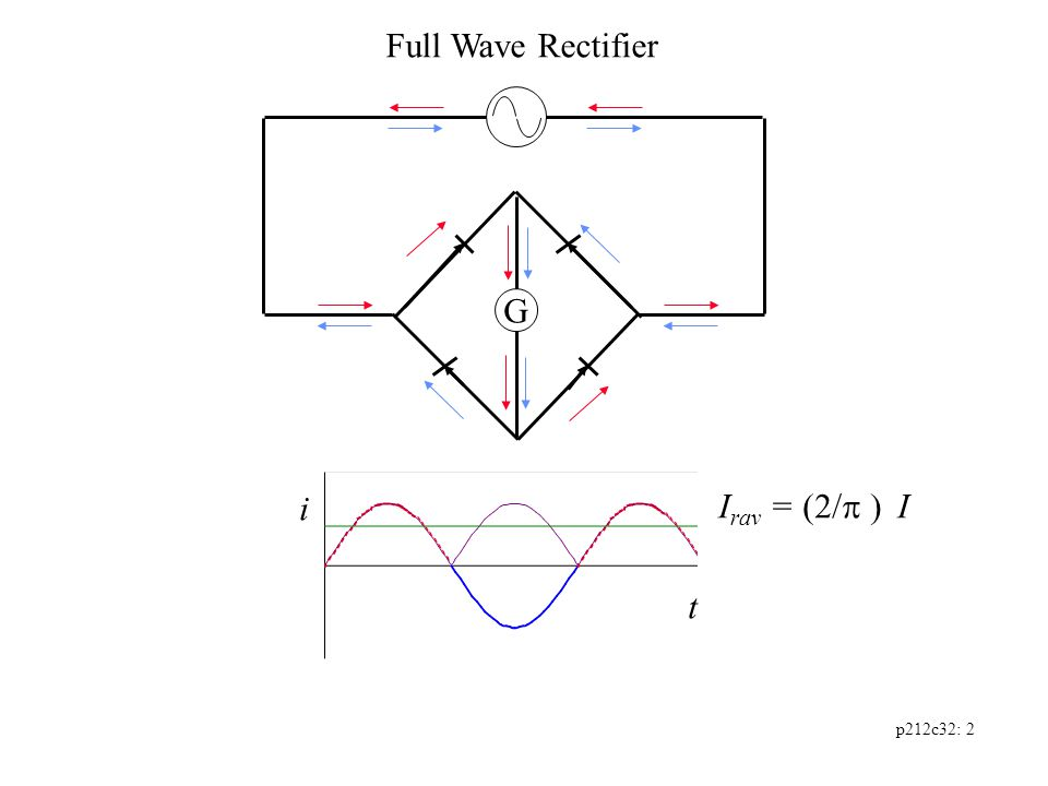 p212c32: 2 G Full Wave Rectifier i t I rav = (2/  I