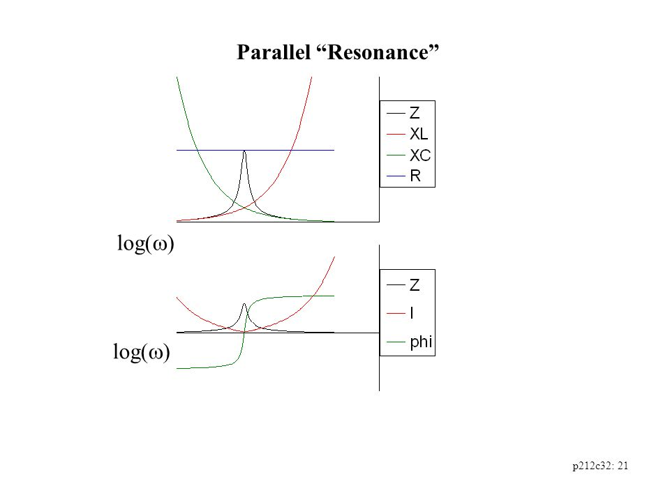 p212c32: 21 Parallel Resonance log(  )