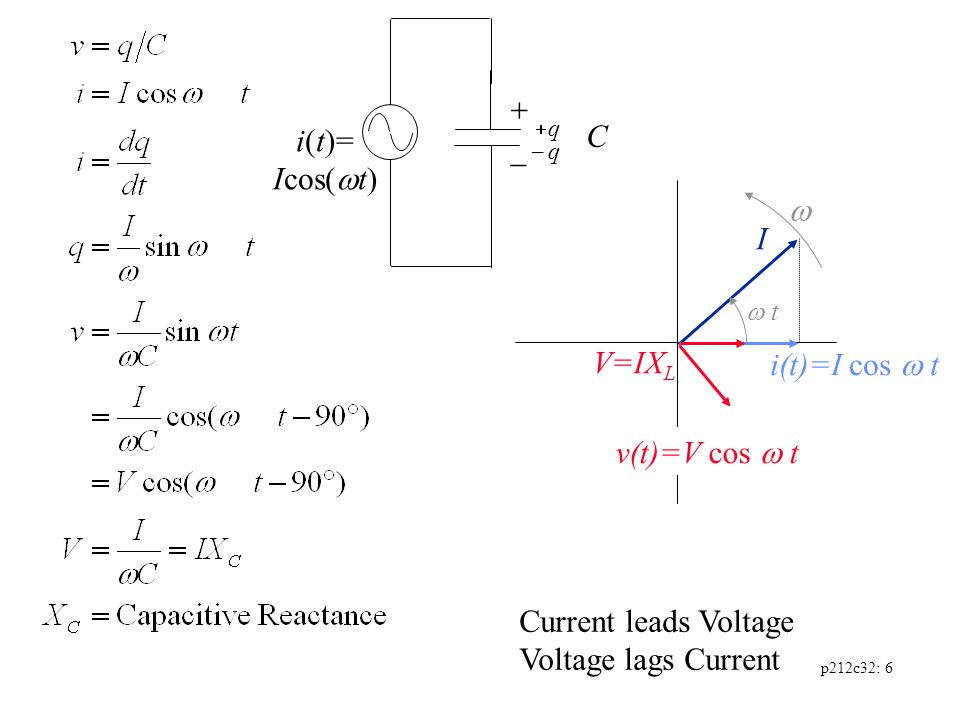 p212c32: 6   t I i(t)=I cos  t V=IX L v(t)=V cos  t Current leads Voltage Voltage lags Current i(t)= Icos(  t)   qq  q C