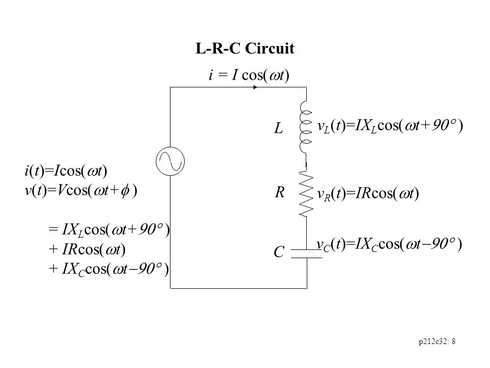 p212c32: 8 L-R-C Circuit i = I cos(  t) L C R i(t)=Icos(  t) v(t)=Vcos(  t+  ) = IX L cos(  t+  ) + IRcos(  t) + IX C cos(  t  ) v L (t)=IX L cos(  t+  ) v R (t)=IRcos(  t) v C (t)=IX C cos(  t  )