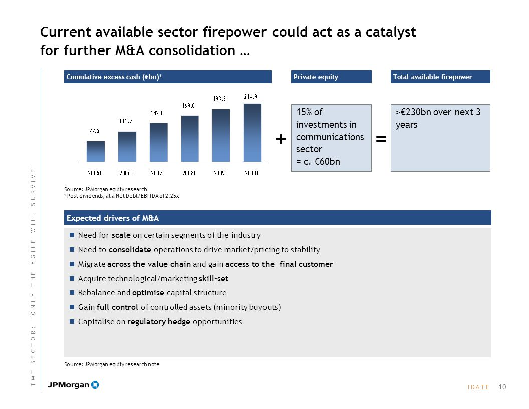 I D A T EI D A T E Current available sector firepower could act as a catalyst for further M&A consolidation … Cumulative excess cash (€bn) 1 Need for scale on certain segments of the industry Need to consolidate operations to drive market/pricing to stability Migrate across the value chain and gain access to the final customer Acquire technological/marketing skill-set Rebalance and optimise capital structure Gain full control of controlled assets (minority buyouts) Capitalise on regulatory hedge opportunities Expected drivers of M&A 15% of investments in communications sector = c.