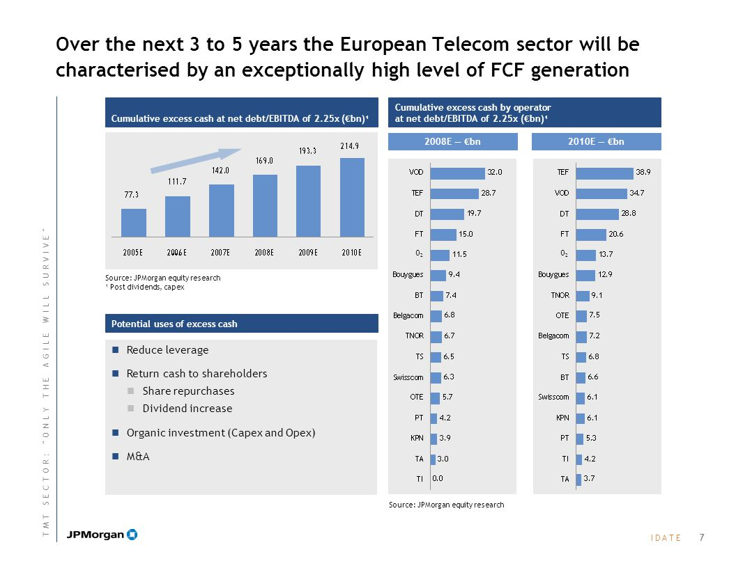 I D A T EI D A T E Over the next 3 to 5 years the European Telecom sector will be characterised by an exceptionally high level of FCF generation Cumulative excess cash at net debt/EBITDA of 2.25x (€bn)¹ Source: JPMorgan equity research ¹ Post dividends, capex … Potential uses of excess cash Reduce leverage Return cash to shareholders Share repurchases Dividend increase Organic investment (Capex and Opex) M&A Cumulative excess cash by operator at net debt/EBITDA of 2.25x (€bn)¹ 2008E — €bn2010E — €bn Source: JPMorgan equity research O2O2 O2O2 7 T M T S E C T O R : O N L Y T H E A G I L E W I L L S U R V I V E T M T S E C T O R : O N L Y T H E A G I L E W I L L S U R V I V E