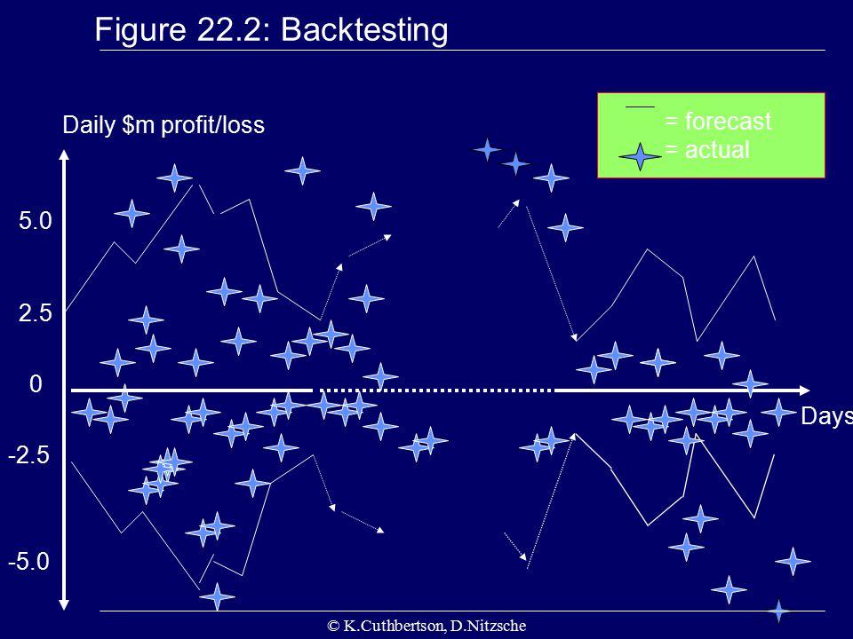 © K.Cuthbertson, D.Nitzsche Figure 22.2: Backtesting Days Daily $m profit/loss 0 2.5 5.0 -2.5 -5.0 = forecast = actual