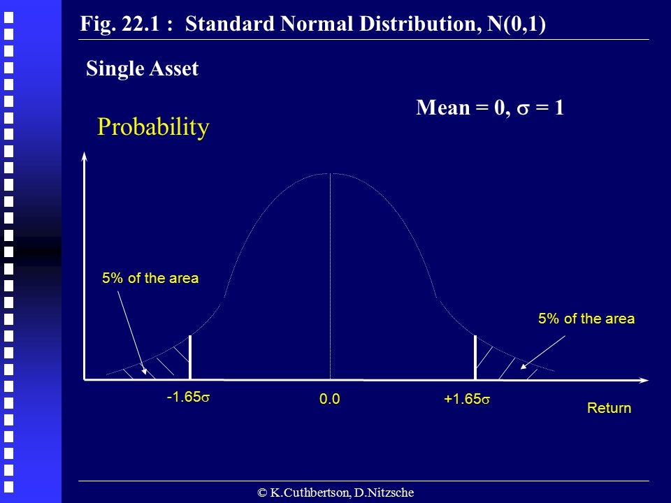 © K.Cuthbertson, D.Nitzsche Fig. 22.1 : Standard Normal Distribution, N(0,1) Probability -1.65  0.0 +1.65  5% of the area Return Mean = 0,  = 1 Sin