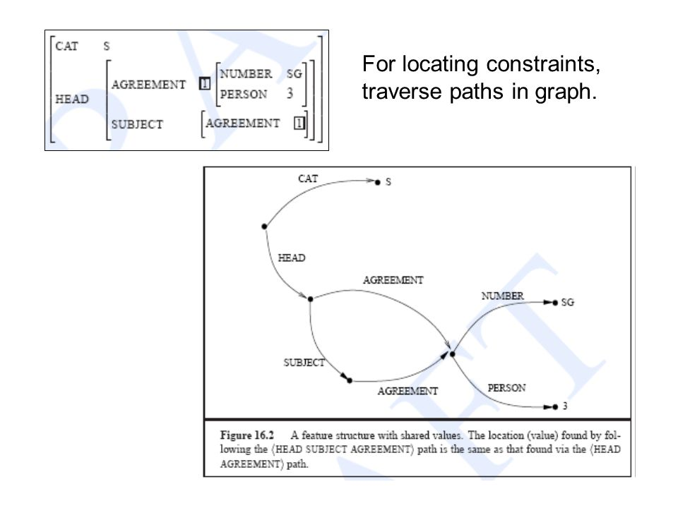 For locating constraints, traverse paths in graph.