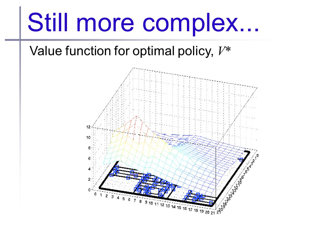 Still more complex... Value function for optimal policy, V*