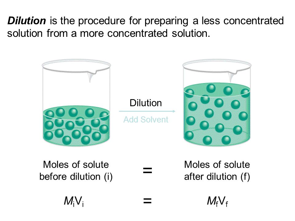 Dilution is the procedure for preparing a less concentrated solution from a more concentrated solution. Dilution Add Solvent Moles of solute before di