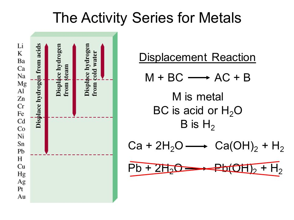 The Activity Series for Metals M + BC AC + B Displacement Reaction M is metal BC is acid or H 2 O B is H 2 Ca + 2H 2 O Ca(OH) 2 + H 2 Pb + 2H 2 O Pb(O