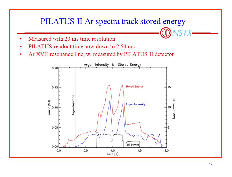12 PILATUS II Ar spectra track stored energy Measured with 20 ms time resolution PILATUS readout time now down to 2.54 ms Ar XVII resonance line, w, m