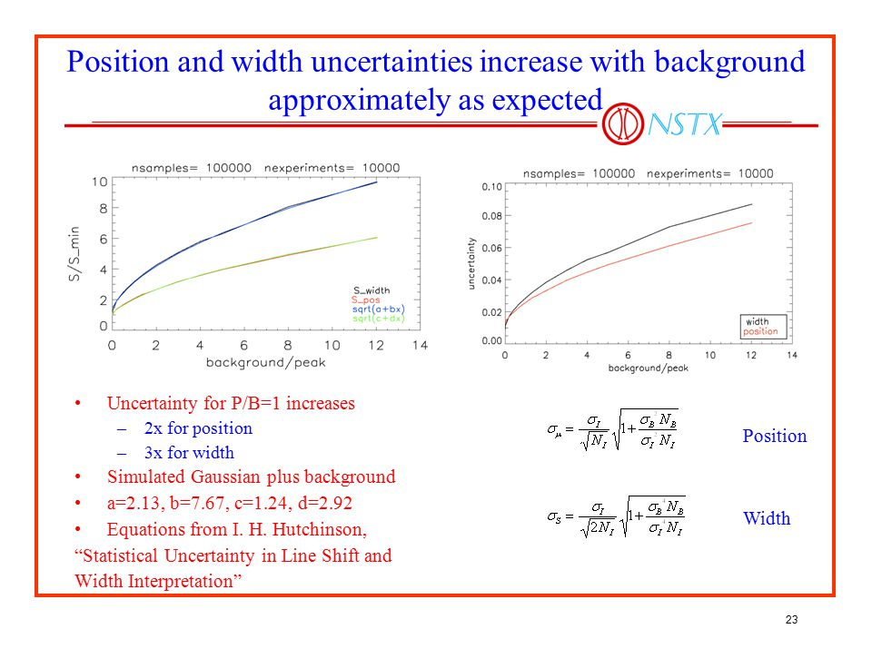 23 Position and width uncertainties increase with background approximately as expected Uncertainty for P/B=1 increases –2x for position –3x for width