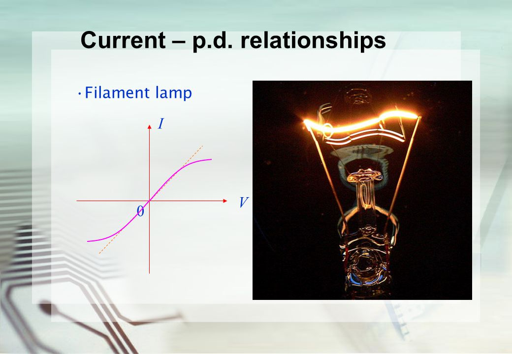 Current – p.d. relationships Filament lamp I V 0 The I – V graph bends over as V and I increase, indicating that a given change of V causes a smaller