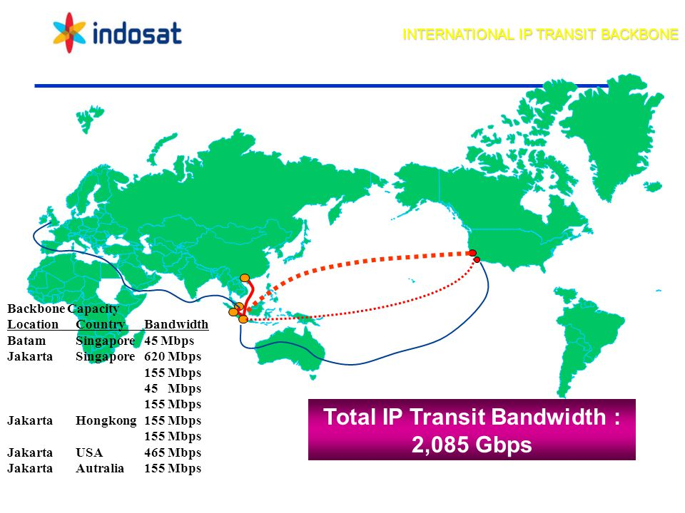 Total IP Transit Bandwidth : 2,085 Gbps Jakarta AT&T, USA FT, SG Batam Backbone Capacity LocationCountryBandwidth BatamSingapore45 Mbps JakartaSingapore620 Mbps 155 Mbps 45 Mbps 155 Mbps JakartaHongkong155 Mbps 155 Mbps JakartaUSA465 Mbps Jakarta Autralia155 Mbps INTERNATIONAL IP TRANSIT BACKBONE