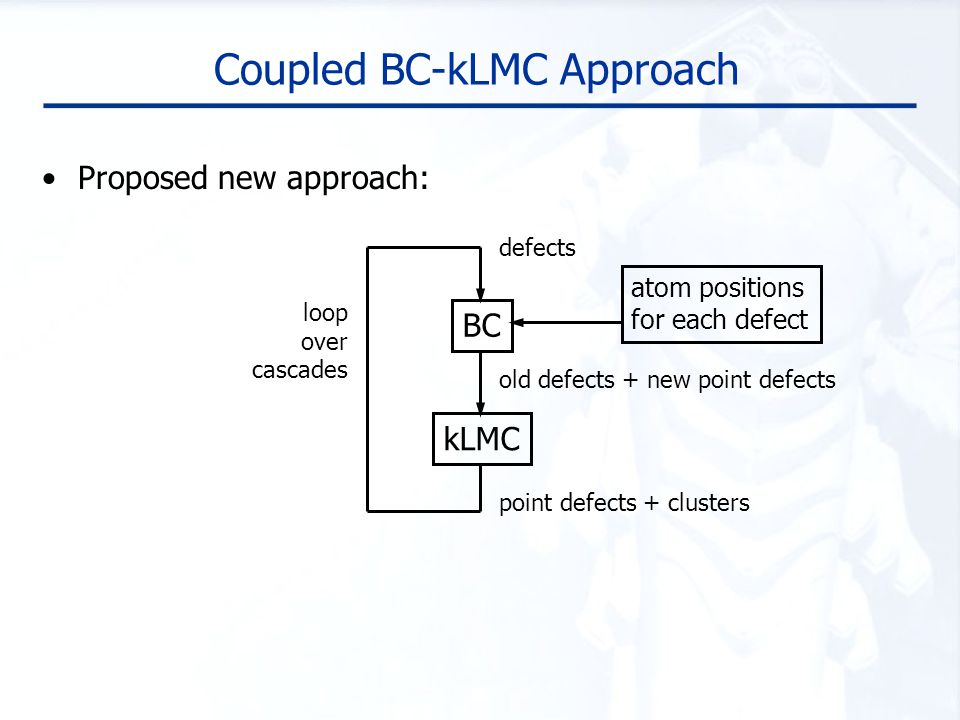 Coupled BC-kLMC Approach Proposed new approach: kLMC BC loop over cascades old defects + new point defects point defects + clusters atom positions for