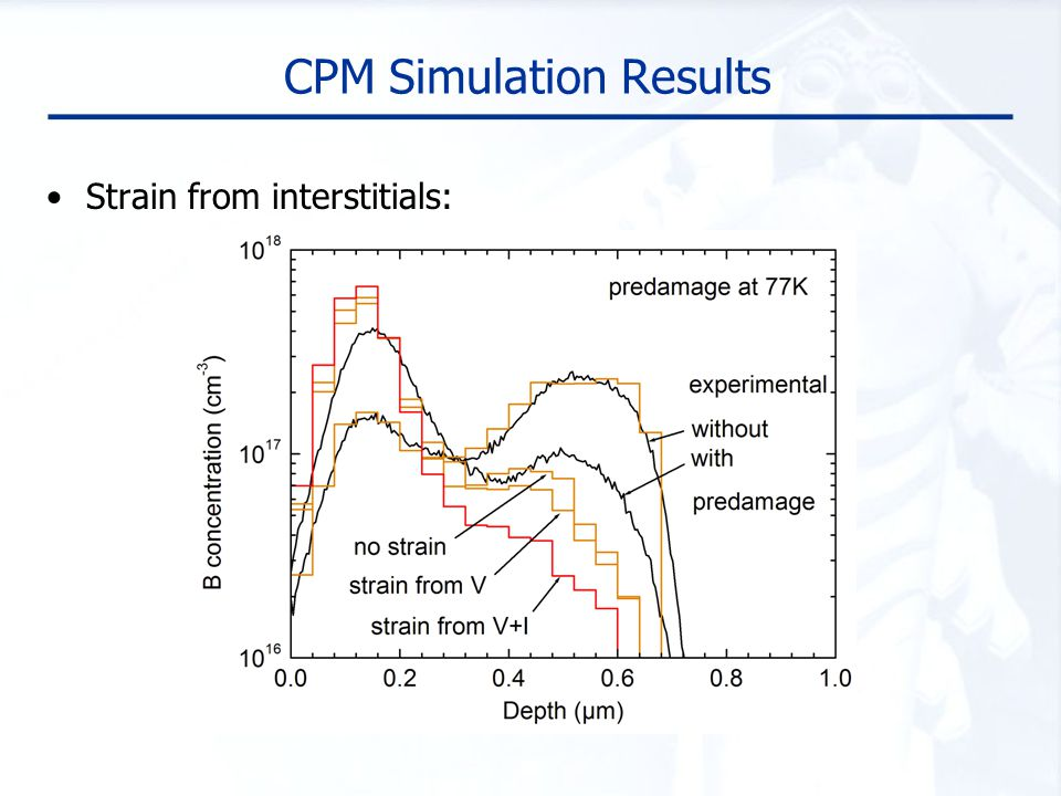 CPM Simulation Results Strain from interstitials: