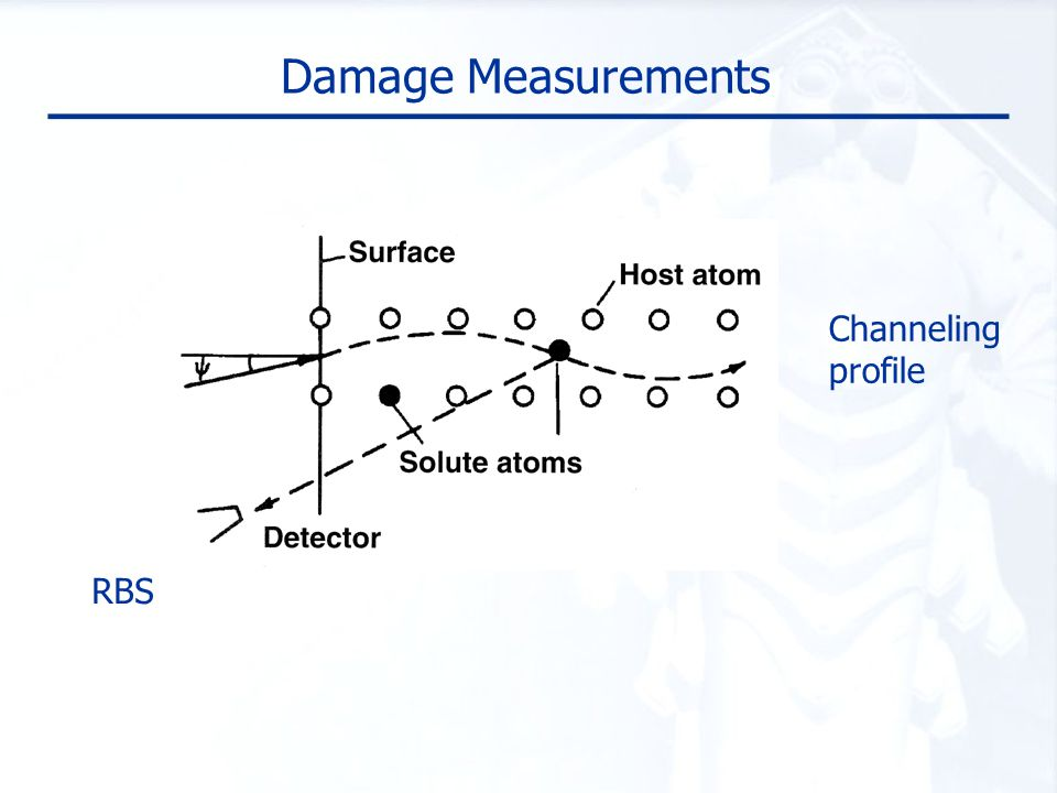 Overview Introduction BC-kLMC approach Application to channeling profile measurement (CPM) experiments