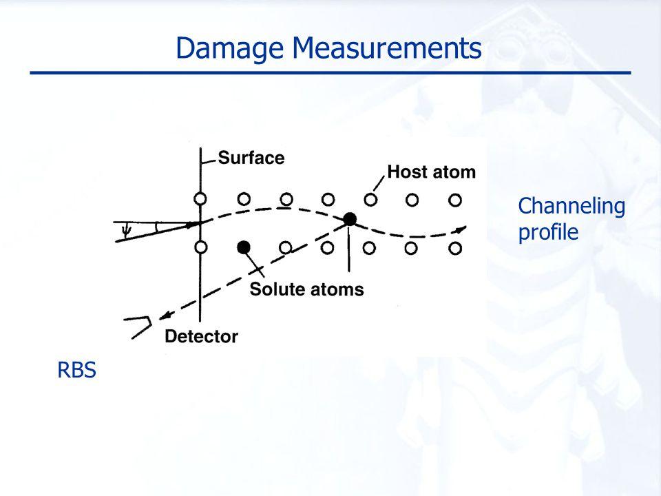 Damage Measurements RBS Channeling profile