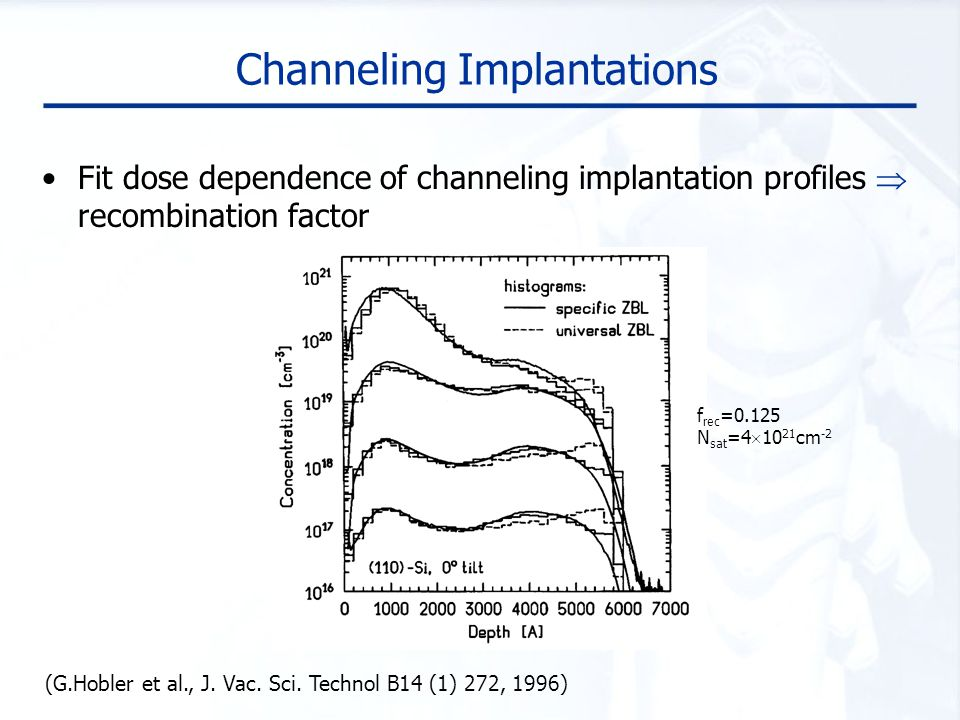 Channeling Profile Measurements Measure pre-existing crystal damage with a low-dose channeling implant (M.