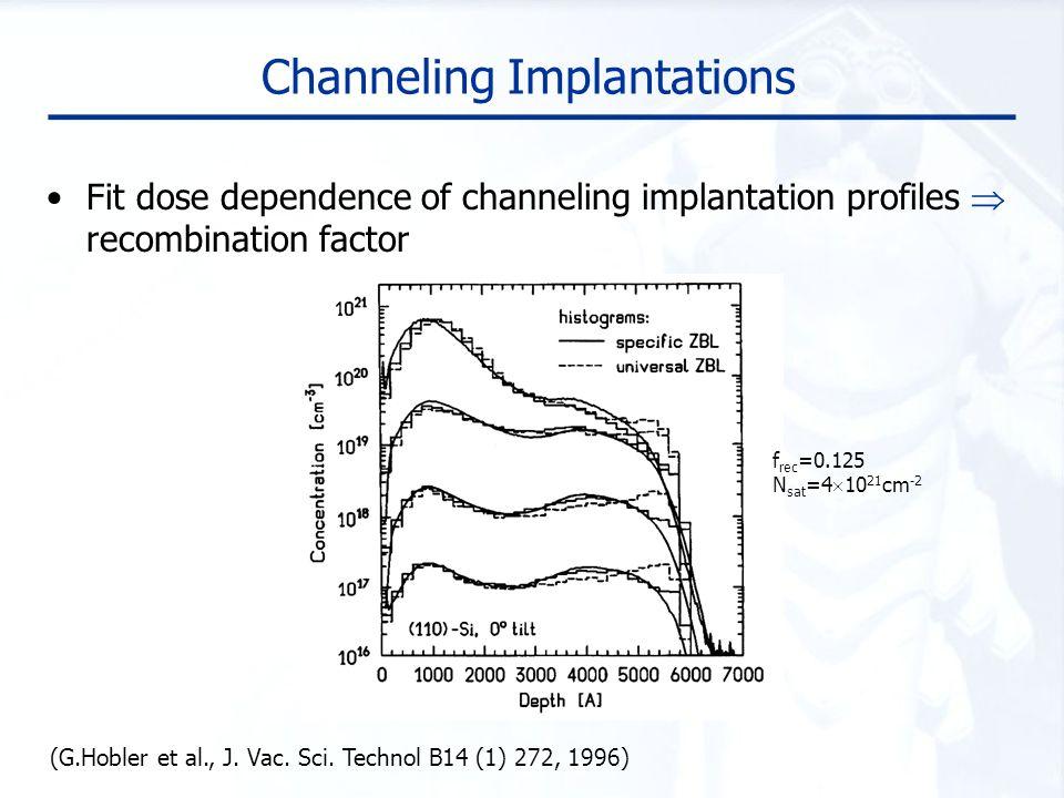 Channeling Implantations Fit dose dependence of channeling implantation profiles  recombination factor f rec =0.125 N sat =4  10 21 cm -2 (G.Hobler