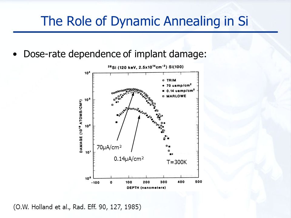 The Role of Dynamic Annealing in Si Dose-rate dependence of implant damage: T=300K (O.W. Holland et al., Rad. Eff. 90, 127, 1985) 70µA/cm² 0.14µA/cm²