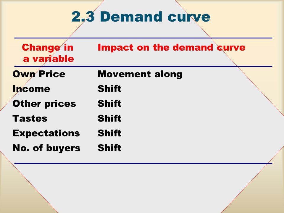 2.3Demand curve P DecreaseIncrease in demand in demand Q Shifts in the demand curve: increase in demand or decrease in demand