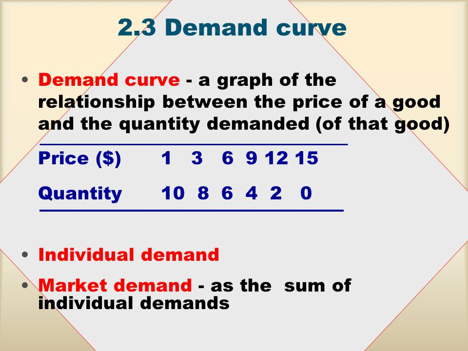 2.3Demand curve Demand curve - a graph of the relationship between the price of a good and the quantity demanded (of that good) Price ($) 1 3 6 9 12 15 Quantity10 8 6 4 2 0 Individual demand Market demand - as the sum of individual demands