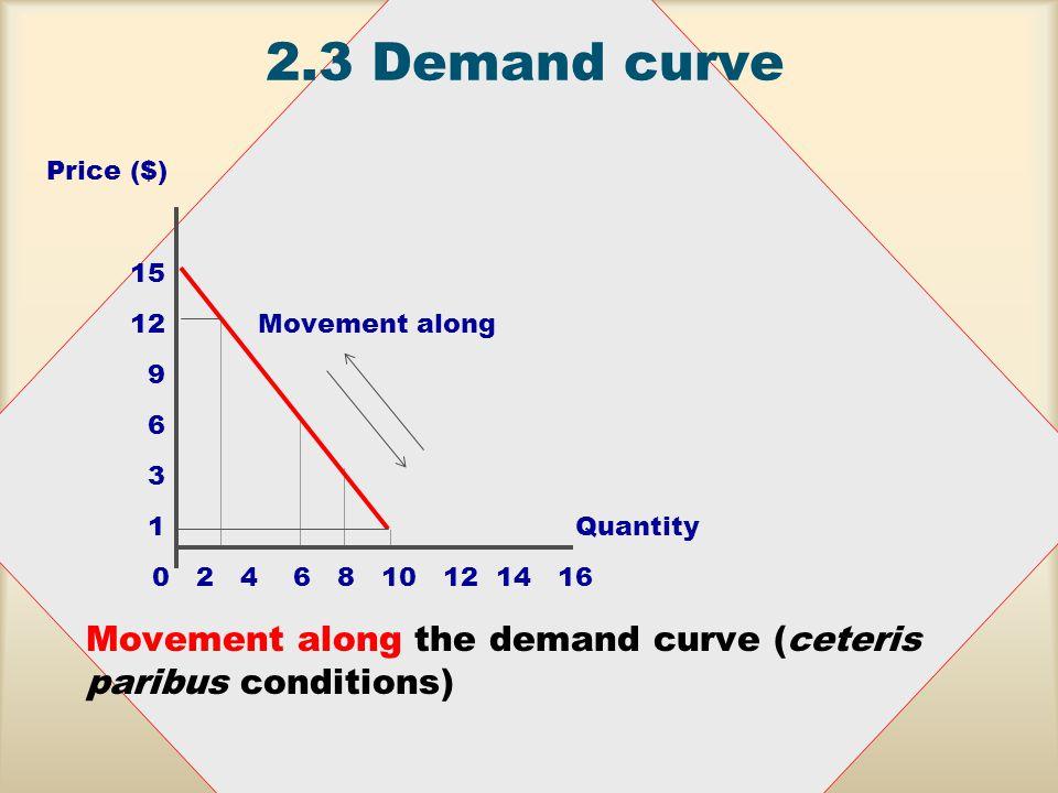 2.3Demand curve Price ($) 15 12Movement along 9 6 3 1Quantity 0 2 4 6 8 10 12 14 16 Movement along the demand curve (ceteris paribus conditions)