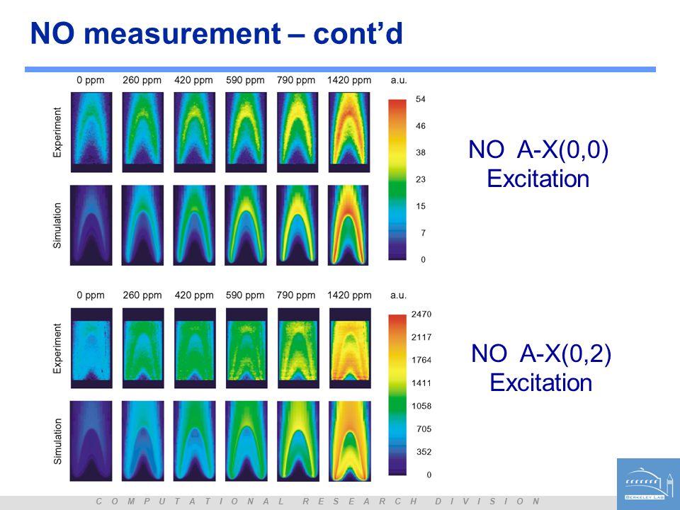 C O M P U T A T I O N A L R E S E A R C H D I V I S I O N NO measurement – cont'd NO- NO A-X(0,0) Excitation NO A-X(0,2) Excitation