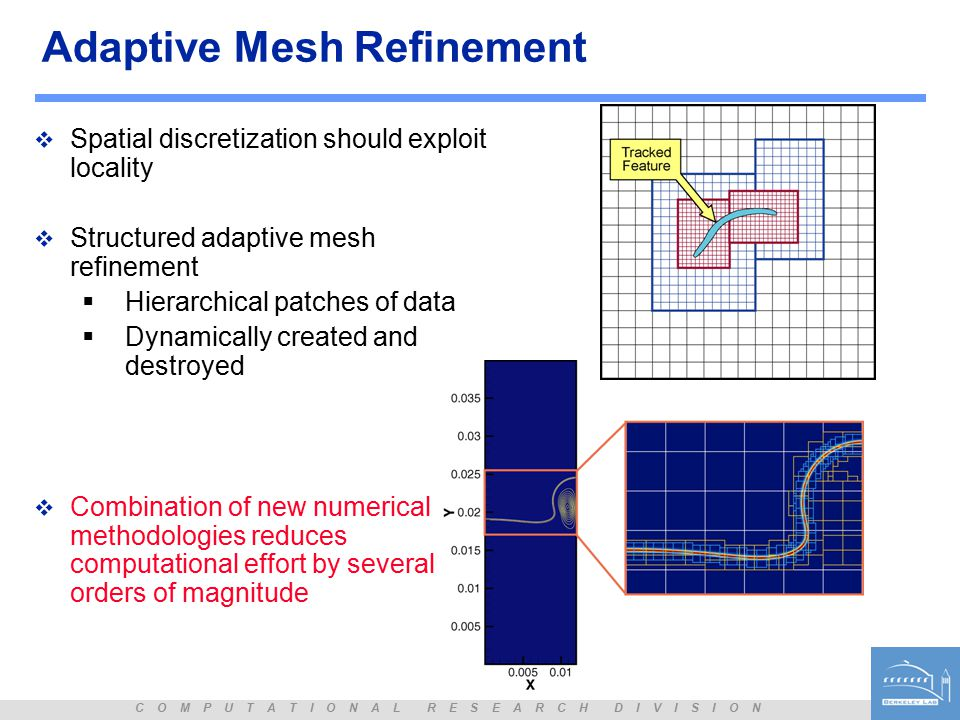 C O M P U T A T I O N A L R E S E A R C H D I V I S I O N Adaptive Mesh Refinement  Spatial discretization should exploit locality  Structured adaptive mesh refinement  Hierarchical patches of data  Dynamically created and destroyed  Combination of new numerical methodologies reduces computational effort by several orders of magnitude