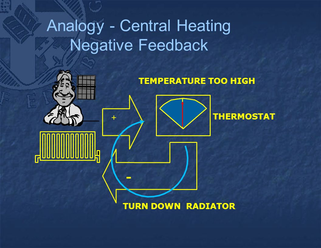 Analogy - Central Heating Negative Feedback + THERMOSTAT TEMPERATURE TOO HIGH TURN DOWN RADIATOR -