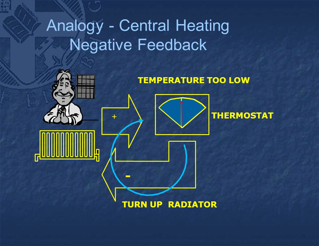 Analogy - Central Heating Negative Feedback + THERMOSTAT TEMPERATURE TOO LOW TURN UP RADIATOR -