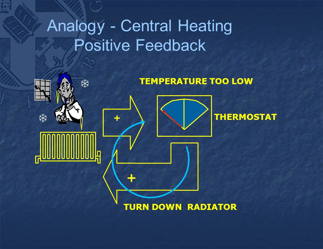 Analogy - Central Heating Positive Feedback + THERMOSTAT TEMPERATURE TOO LOW TURN DOWN RADIATOR +  
