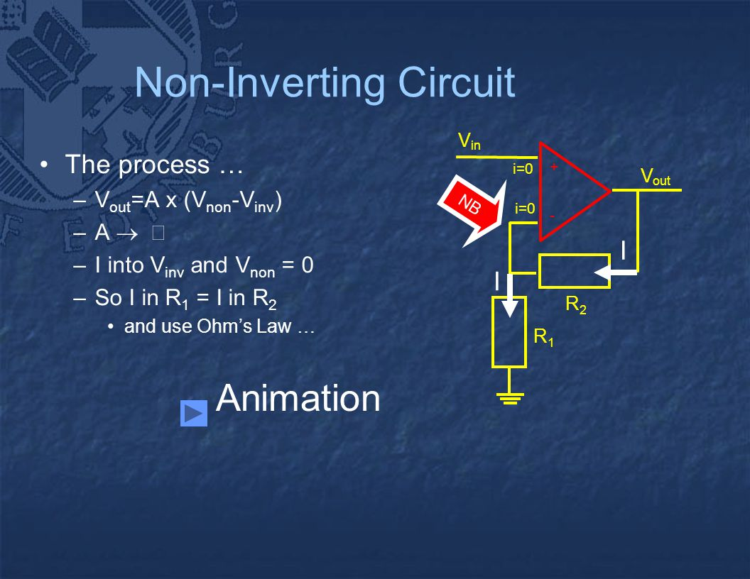 - + V out V in i=0 R2R2 R1R1 I I Non-Inverting Circuit The process … –V out =A x (V non -V inv ) –A   –I into V inv and V non = 0 –So I in R 1 = I i