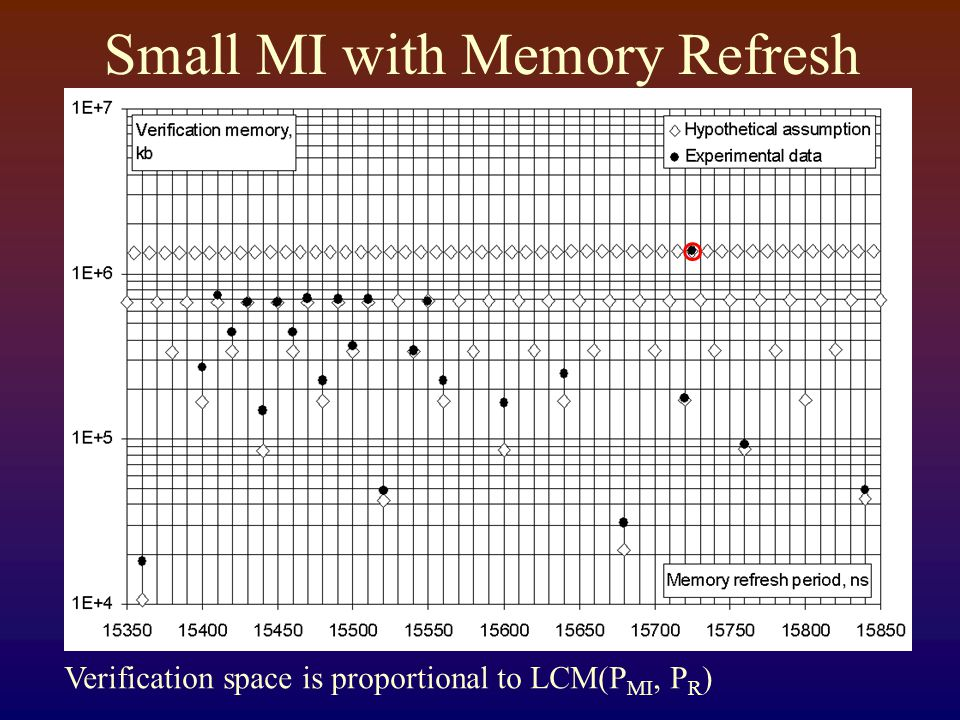 Small MI with Memory Refresh Verification space is proportional to LCM(P MI, P R )