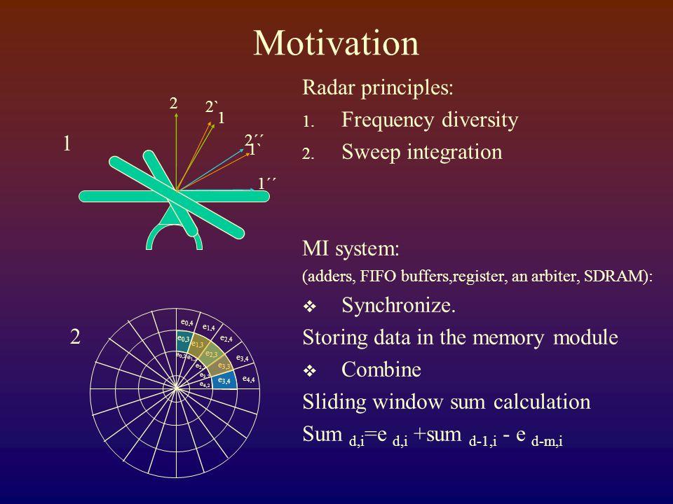 Motivation Radar principles: 1.Frequency diversity 2.