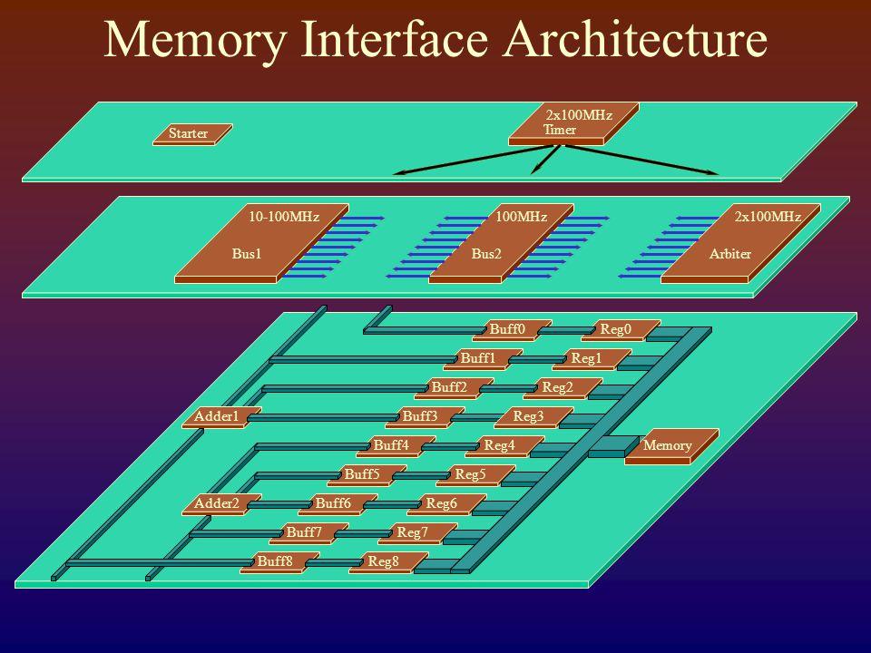 Memory Interface Architecture Bus1Bus2Arbiter 10-100MHz100MHz2x100MHz Timer Starter 2x100MHz Adder2 Adder1 Buff1Reg1 Buff6Reg6 Buff8 Buff7 Buff5 Buff4 Buff2 Buff0 Reg8 Reg7 Reg5 Reg4 Reg2 Reg0 Buff3Reg3 Memory