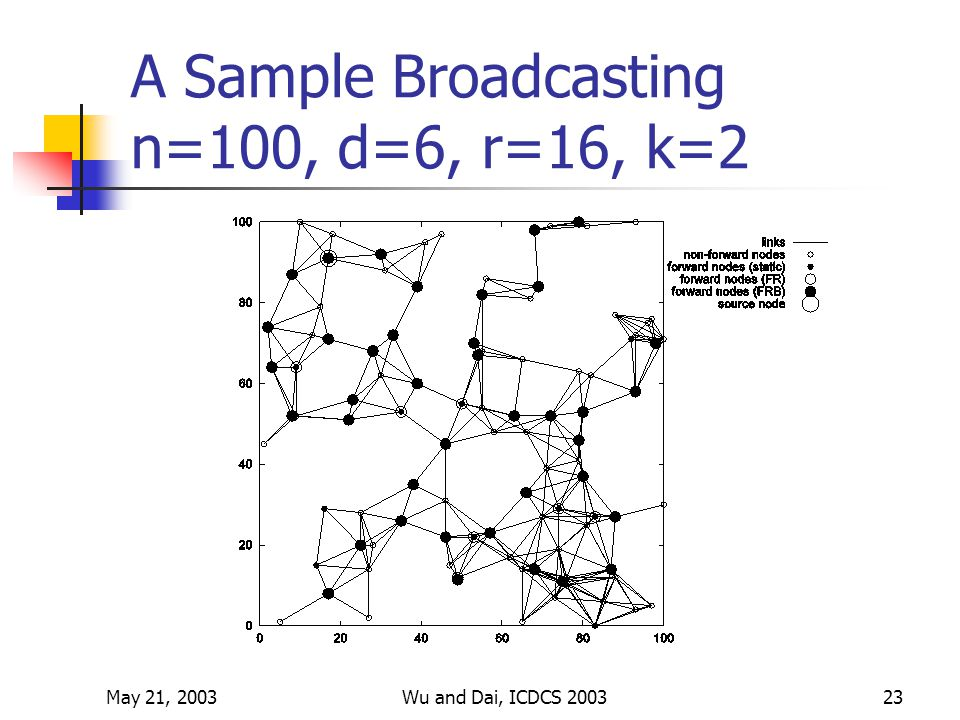 May 21, 2003Wu and Dai, ICDCS 200323 A Sample Broadcasting n=100, d=6, r=16, k=2