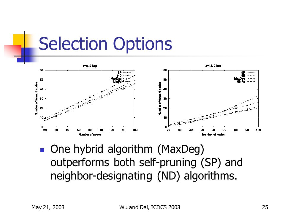 May 21, 2003Wu and Dai, ICDCS 200325 Selection Options One hybrid algorithm (MaxDeg) outperforms both self-pruning (SP) and neighbor-designating (ND) algorithms.