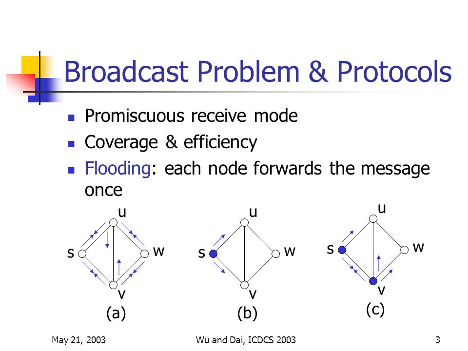May 21, 2003Wu and Dai, ICDCS 20033 Broadcast Problem & Protocols Promiscuous receive mode Coverage & efficiency Flooding: each node forwards the message once s u v w (a) s u v w (b) s u v w (c)