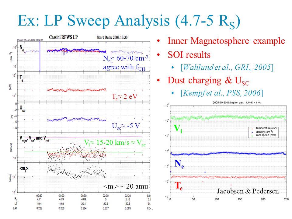 Jacobsen & Pedersen ViVi NeNe TeTe N e ≈ 60-70 cm -3 agree with f UH T e ≈ 2 eV U sc ≈ -5 V V i ≈ 15-20 km/s ≈ V sc ~ 20 amu Inner Magnetosphere example SOI results [Wahlund et al., GRL, 2005] Dust charging & U SC [Kempf et al., PSS, 2006] Ex: LP Sweep Analysis (4.7-5 R S )